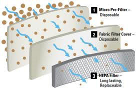 a hepa filter traps allergen contaminated air with layers of media designed to capture particulates of various size ranges
