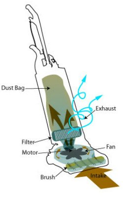 it is very helpful to understand how a vacuum cleaner works