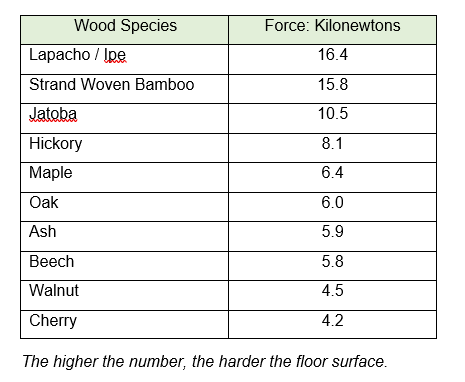 wood hardness rating table